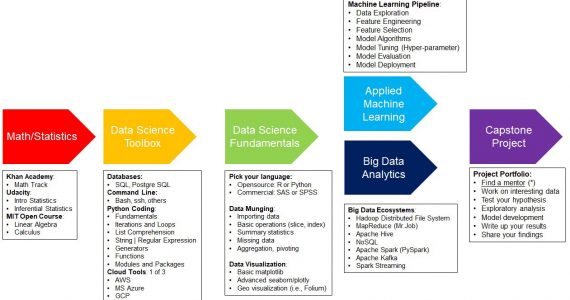 Data Science Fundamentals,What is an Algorithm,data science glossary,algorithms for data science,data science algorithms with examples,data structures and algorithms for data science,algorithms for data science pdf,algorithms for data science columbia,algorithms for data science book,data science algorithms tutorial,data science when to use which algorithm,