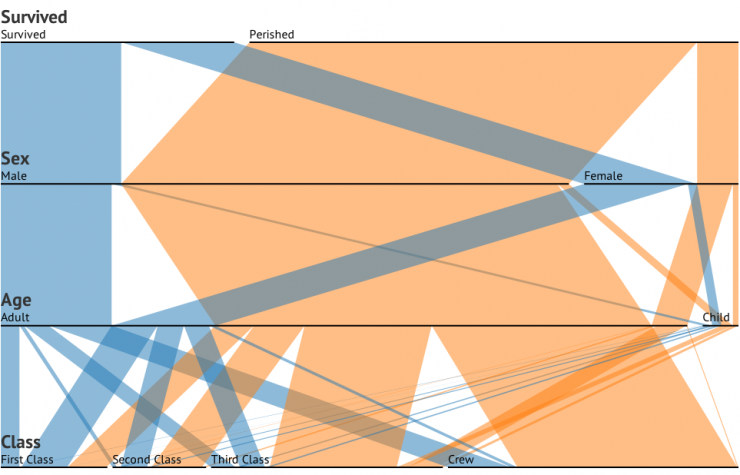 Parallel Set in Data Visualization,parallel sets tableau,parallel coordinates,parallel sets d3,parallel sets plot r,parallel sets plot excel,sankey diagram,parallel sets excel,alluvial diagram