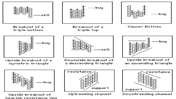 Point & Figure Chart Explained,point and figure chart strategy,point and figure chart software,point and figure chart pdf,point and figure chart excel,point and figure chart disadvantages,point and figure chart free,point and figure chart app,live point and figure charts,