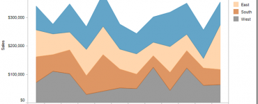 What is Stacked Area Graph in Data Visualization,stacked area graph excel,stacked area chart example,how to read stacked area chart,stacked bar graph,stacked area chart in r,stacked area chart matplotlib,stacked area chart vs area chart,stacked area chart highcharts,