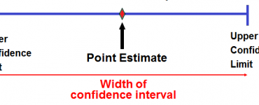What Is the Difference Between Point Estimate and Confidence Interval,point estimate calculator,confidence interval calculator,confidence interval formula,difference between point estimate and point estimator,point estimate confidence interval calculator,what information is necessary to calculate a confidence interval,point estimate formula,interval estimate,